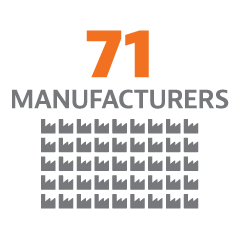 71 manufacturers