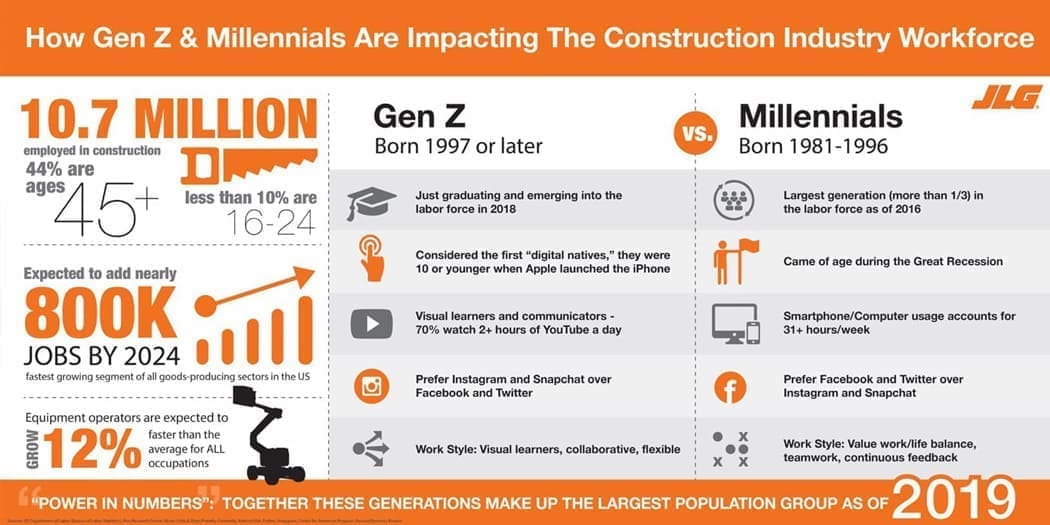 Aging Workforce Infographic