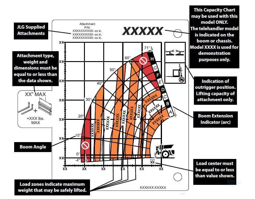 How to Read A Telehandler Load Capacity Chart | JLG