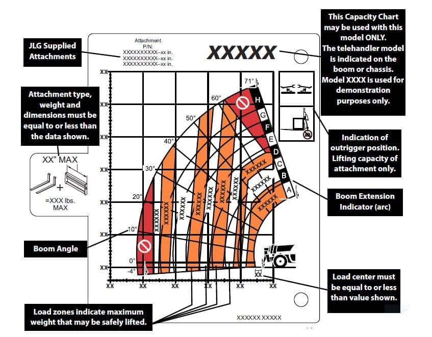 Sample Load Capacity Chart