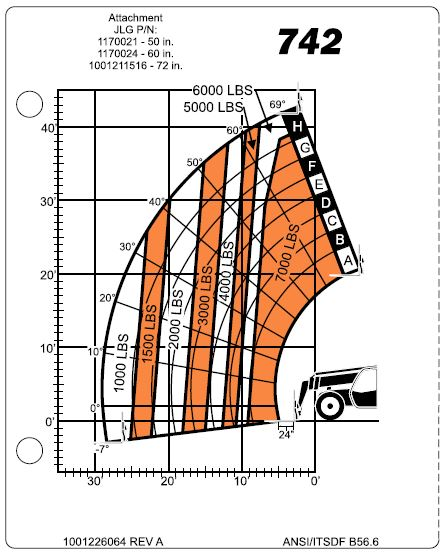 Model Specific Load Capacity Chart