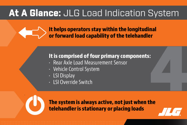 Load Indication System for Telehandlers at a Glance