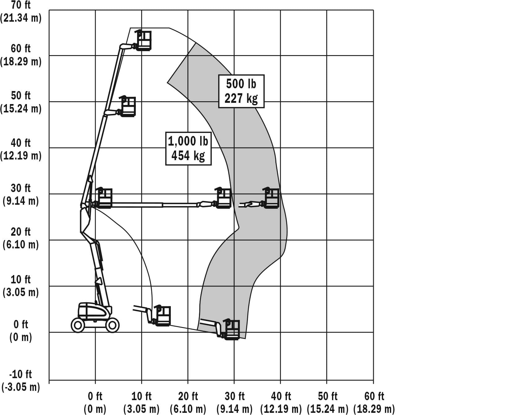 600a articulating boom lift jlg 600a range chart