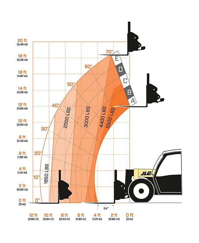 G5 18a Jlg Telehandler 520 Jcb Wiring Diagram Load Chart