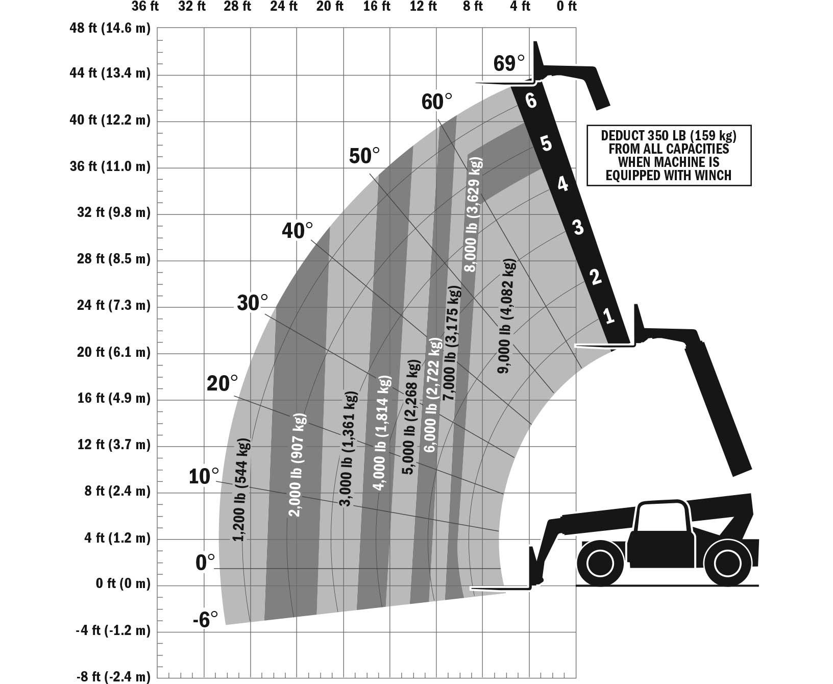 G9-43A Load Chart
