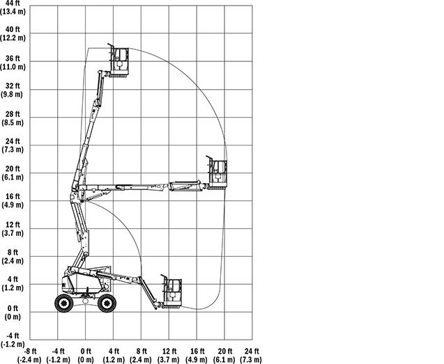 340AJ Range Chart
