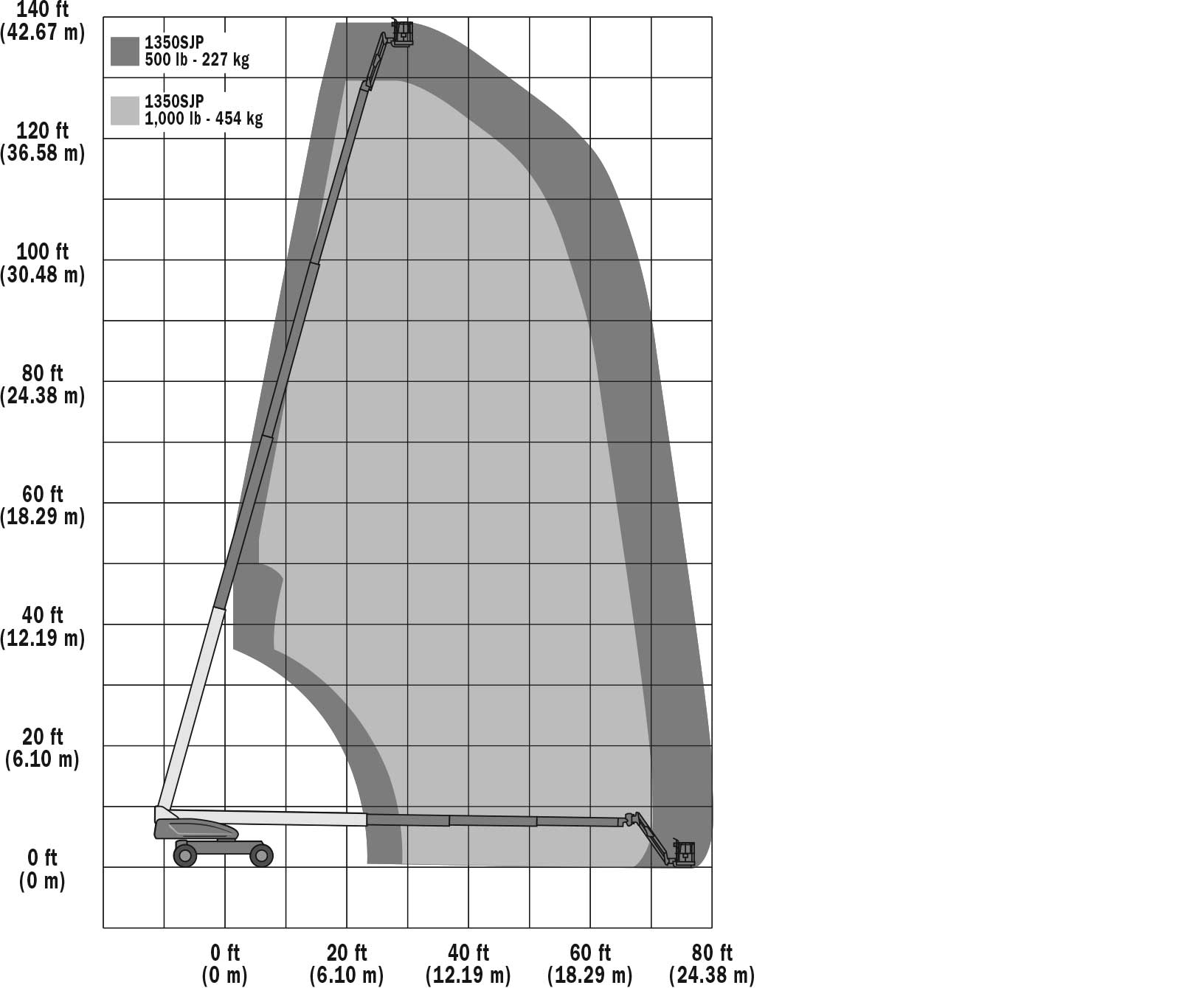 1350SJP Range Chart