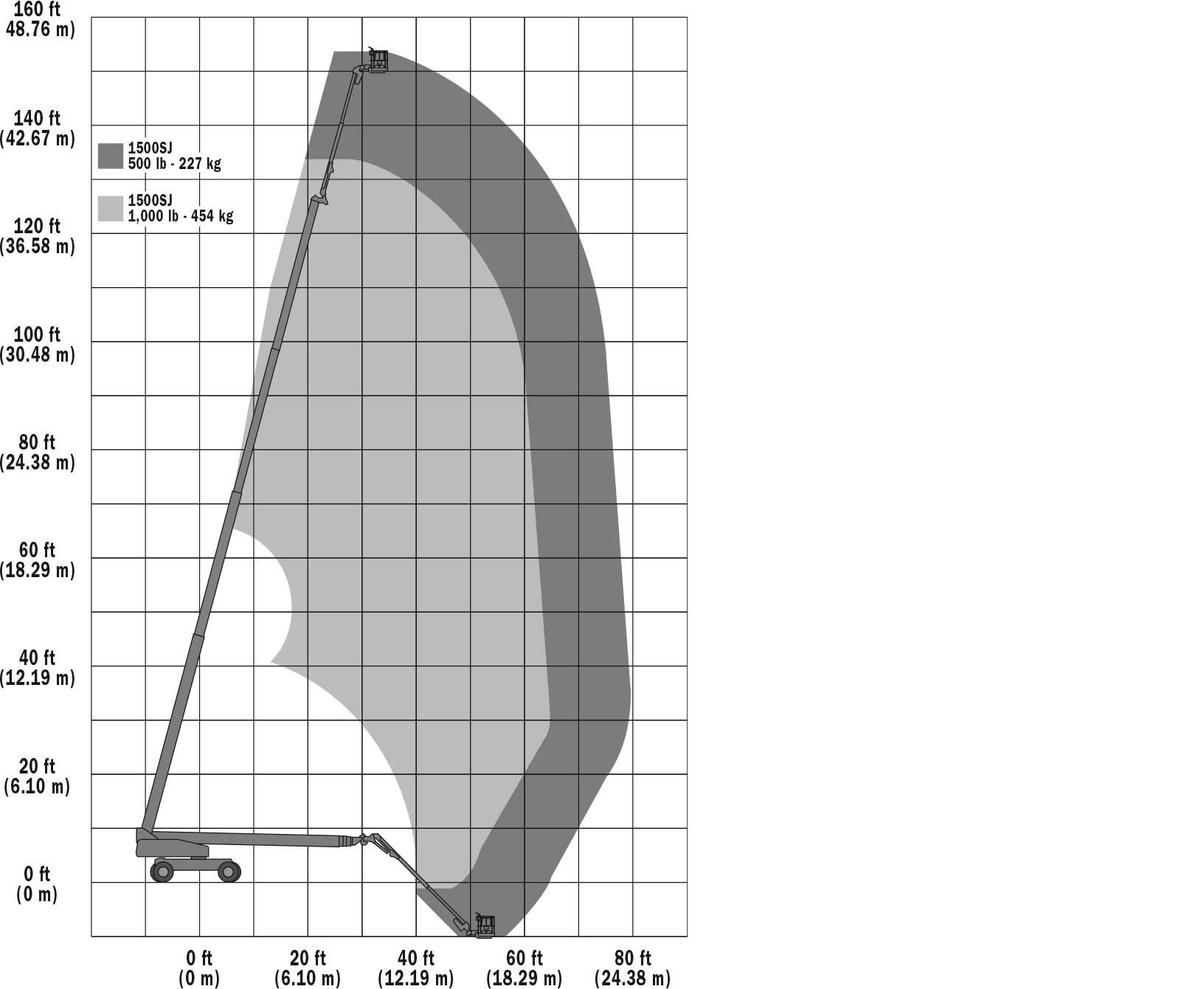 1500SJ Range Chart