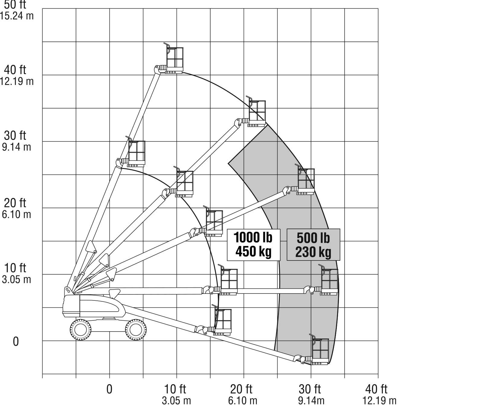400s telescopic boom lift jlg. Black Bedroom Furniture Sets. Home Design Ideas
