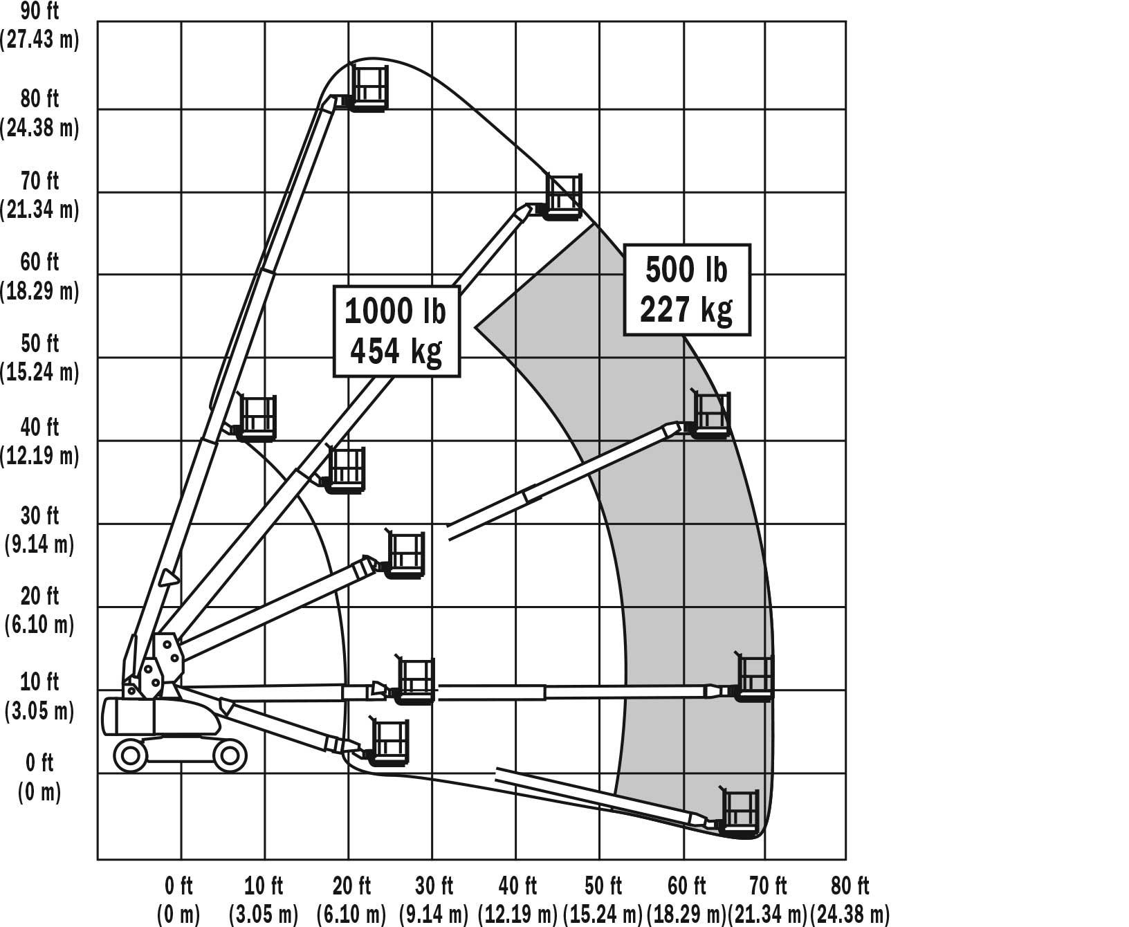 800S Range Chart
