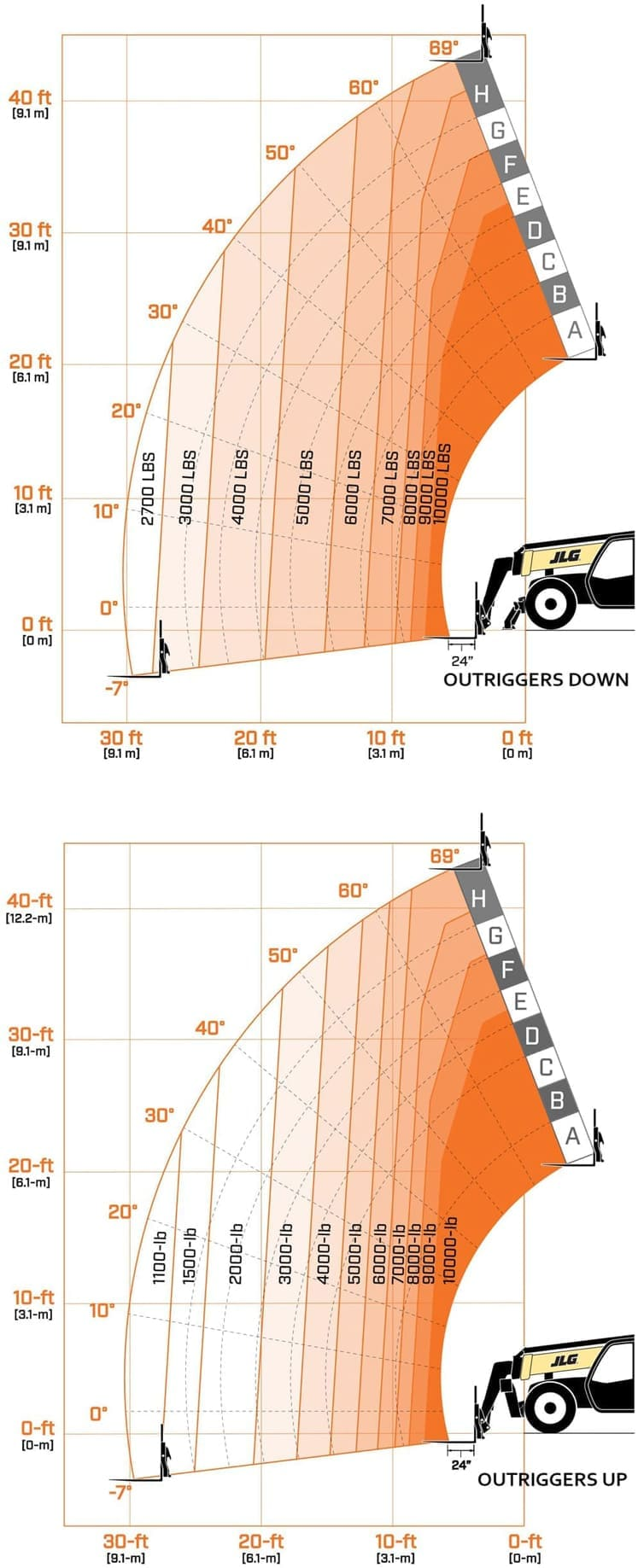 Exelent Jlg 2630es Scissor Lift Wiring Diagram Component - Wiring ...
