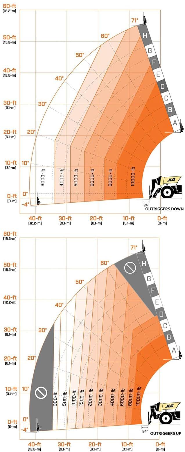 1055 Jlg Telehandler Lull Wiring Diagram Load Chart Up